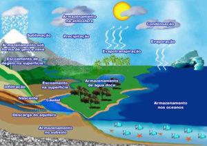 Exemplo de consultoria em hidrogeologia