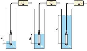 esquema de sensor de nível hidrostático I